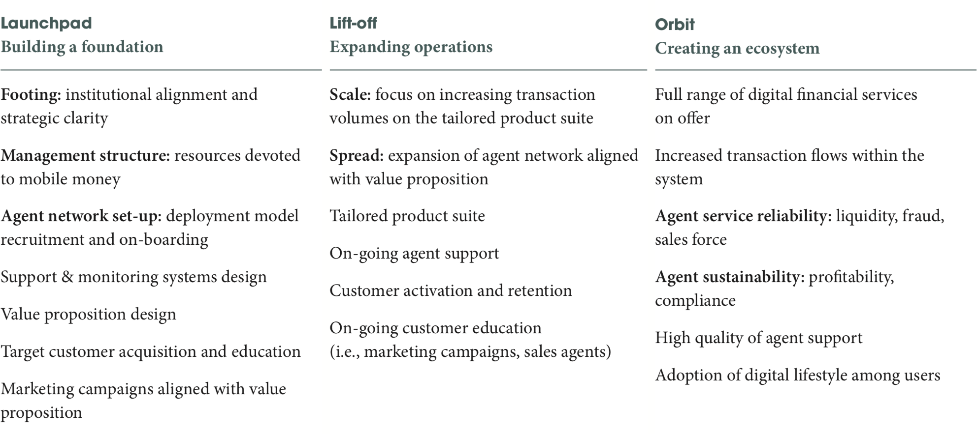 Three Stages of Development for a Digital Finance Deployment
